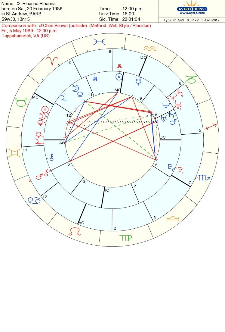 All pictures and information about Moon Conjunct Mars