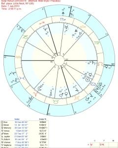 solar return sun in the 9th