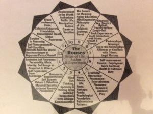 astrology houses
