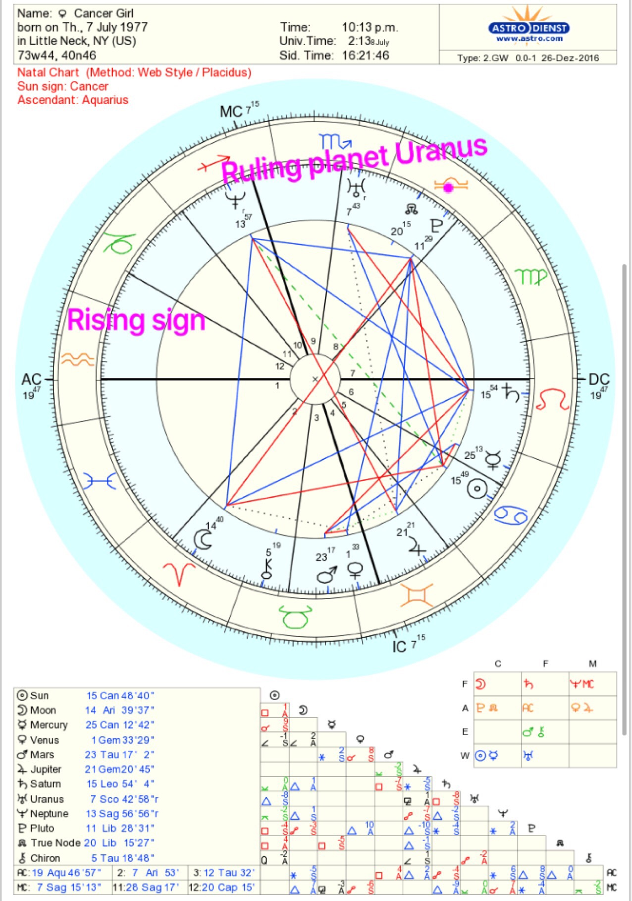 Julian assange natal chart starsmoonandsun sometimes we have many chart rulers i for instance have pisces intercepted so neptune is also my chart ruler as is jupiter traditional ruler of pisces and nvjuhfo Choice Image