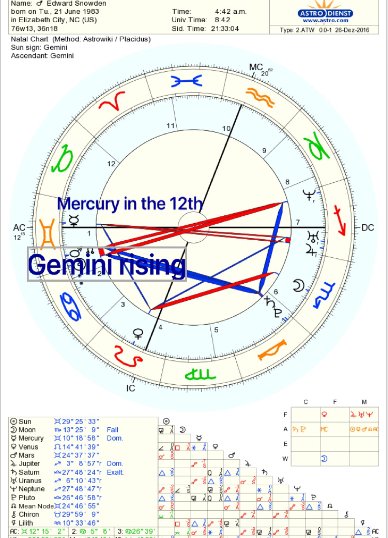 Ruler of the 1st in the 12th house starsmoonandsun a house is never empty in astrology you always have a sign on the cusp so while i have no planets in my first house aquarius is rising this means uranus is nvjuhfo Image collections