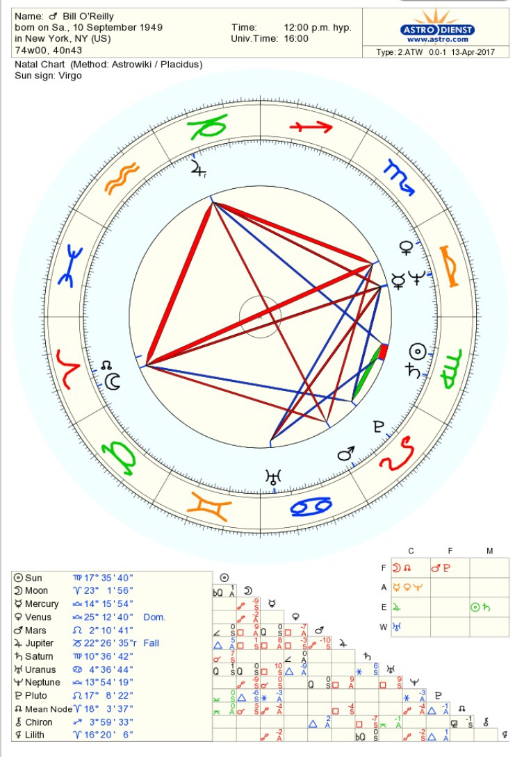 Moon opposite venus in the natal chart starsmoonandsun bill oreilly harassment allegations his afflicted moon nvjuhfo Choice Image